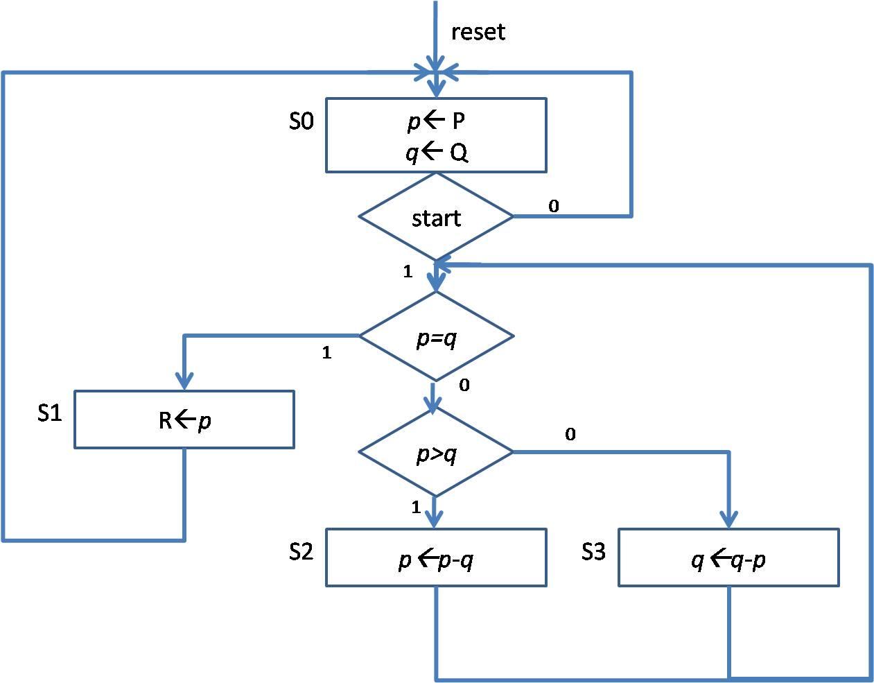 My FPGAs: Greatest Common Divisor (Unsigned) Calculator Design