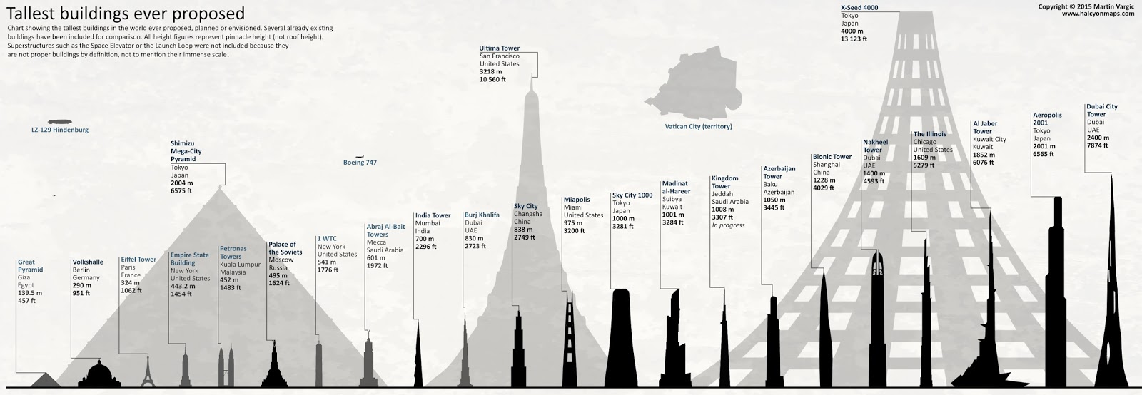 Tallest buildings ever proposed