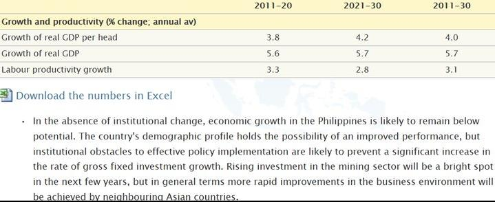 quotes on change and growth. Real GDP growth projections,