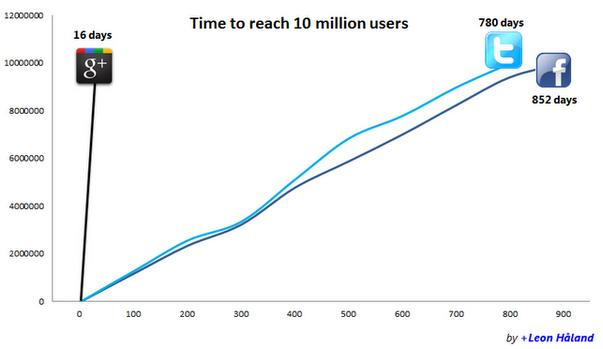 Time for 10 million users