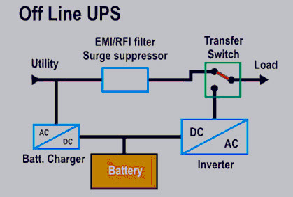 Difference between Generator Inverter and UPS