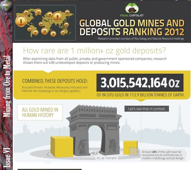 Global Gold Mines and Ranking Deposits