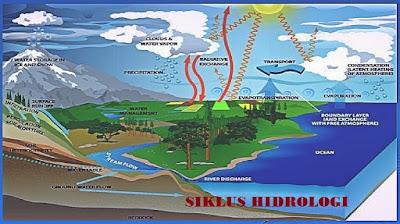Hidrosfer Selimut Air