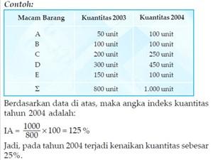 Contoh angka indeks kuantitas