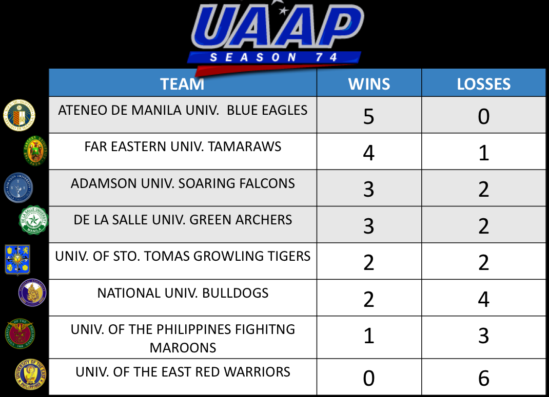 August 2, 2011: UAAP Team Standings & Power Rankings