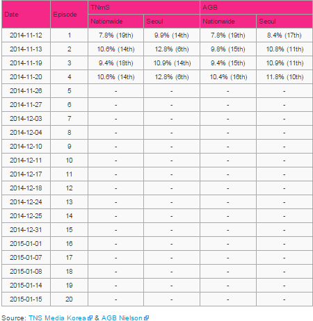 Rating Drama Korea Pinocchio