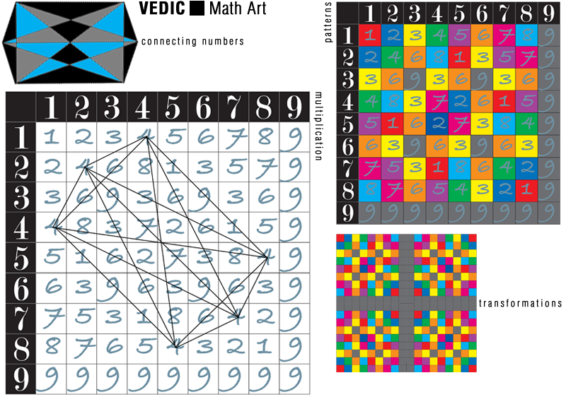 Common Worksheets table squares maths : E is for Explore!: Vedic Square Math Art