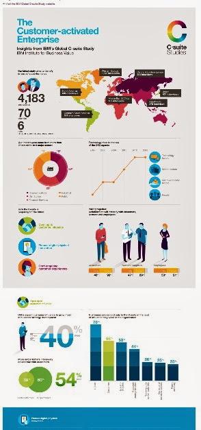 http://www-935.ibm.com/services/us/en/c-suite/csuitestudy2013/infographic-02.html