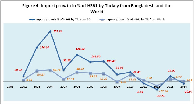 recent international trade scenario of bangladesh