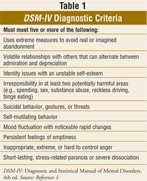 Psych DBT: Bipolar vs. Borderline?