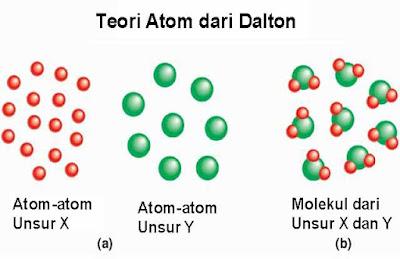 model Teori-Atom-Dalton