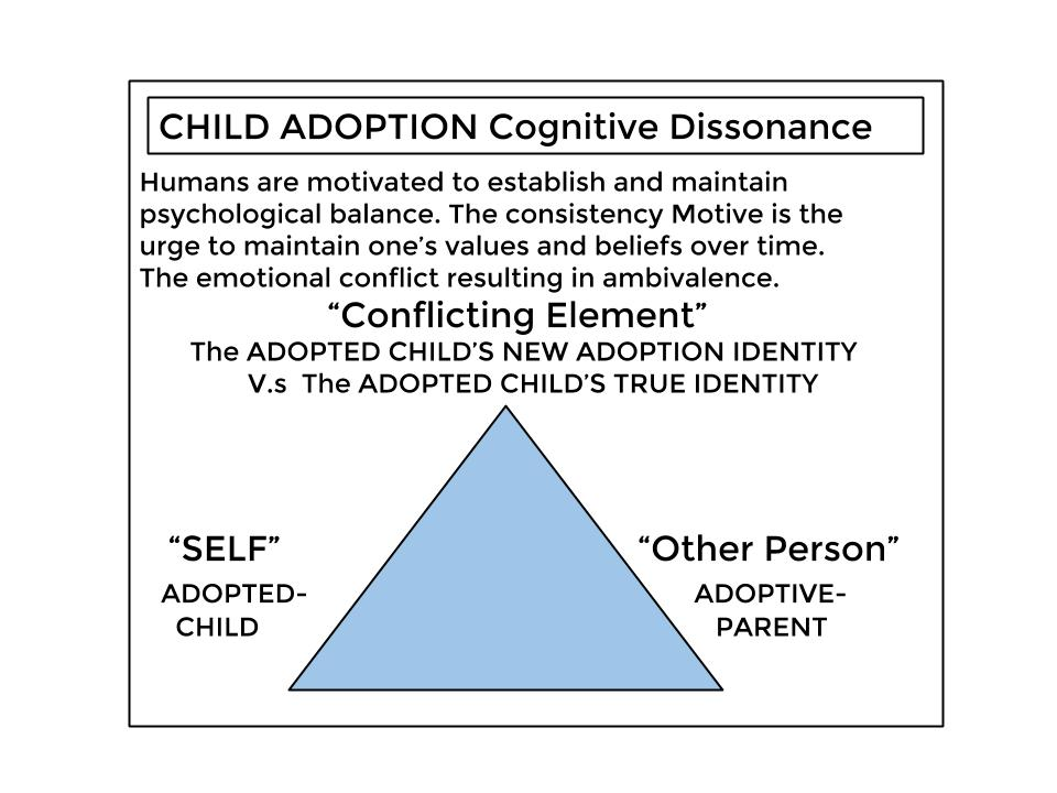 Adopted Child Cognitive Dissonance