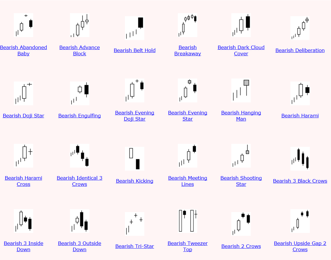 Candlestick Reversal Patterns Forex