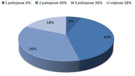 ceny wynajmu mieszkań Mokotów, Warszawa, dostępne mieszkania do wynajmu