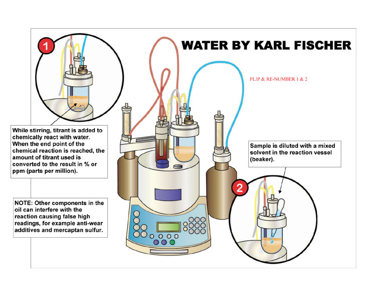 Science Info World Karl Fischer titration