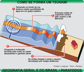tsunami e ondas