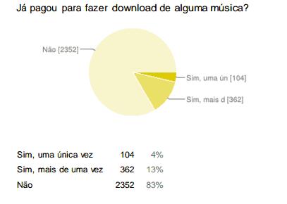 download de música no brasil