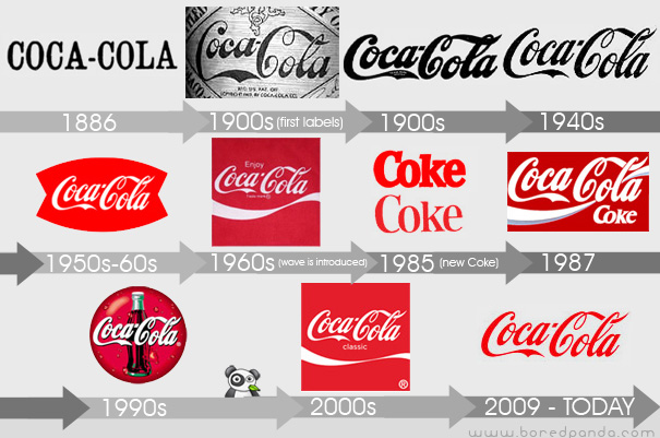 coca cola industrial evaluation Porter's five forces in action: sample analysis of coca-cola since its introduction in 1979, michael porter's five forces has become the de facto framework for industry analysis the five forces measure the competitiveness of the market deriving its attractiveness.