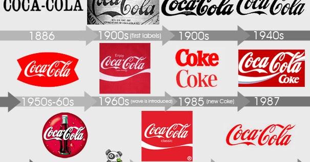 soft drinks market logo evaluation cocacola vs pepsi