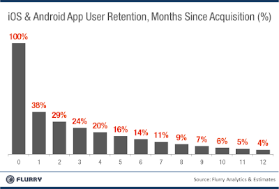 Pourcentage d'utilisation d'une application