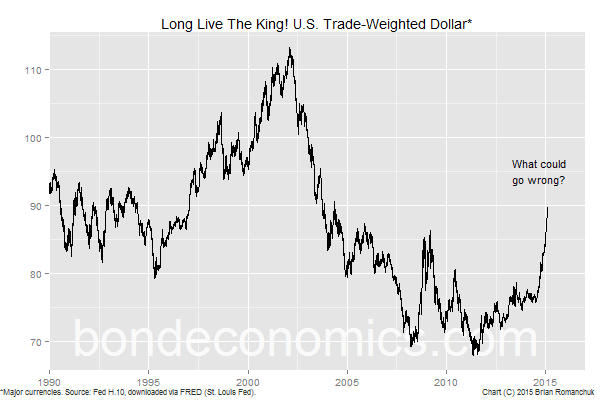 Chart: Long Live The King! U.S. Trade-Weighted Dollar