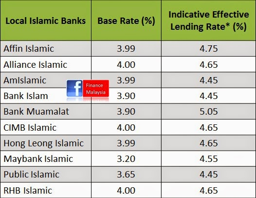 Finance Malaysia Blogspot: Understanding the NEW Base Rate ...