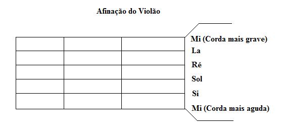 afinacao_do_violao