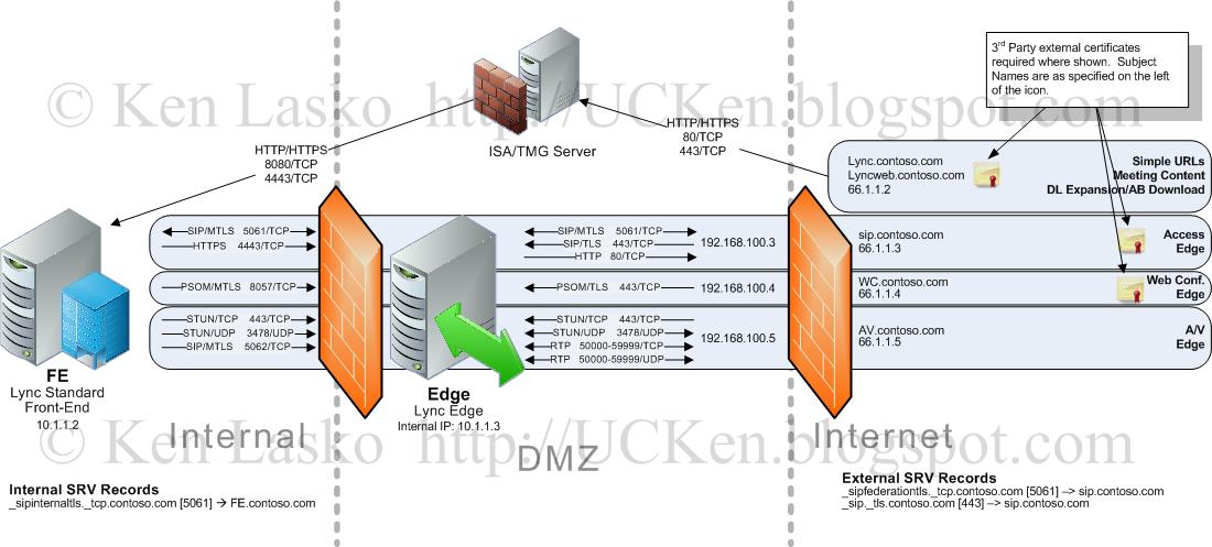 Ken's Unified Communications Blog: Configuring Lync for External