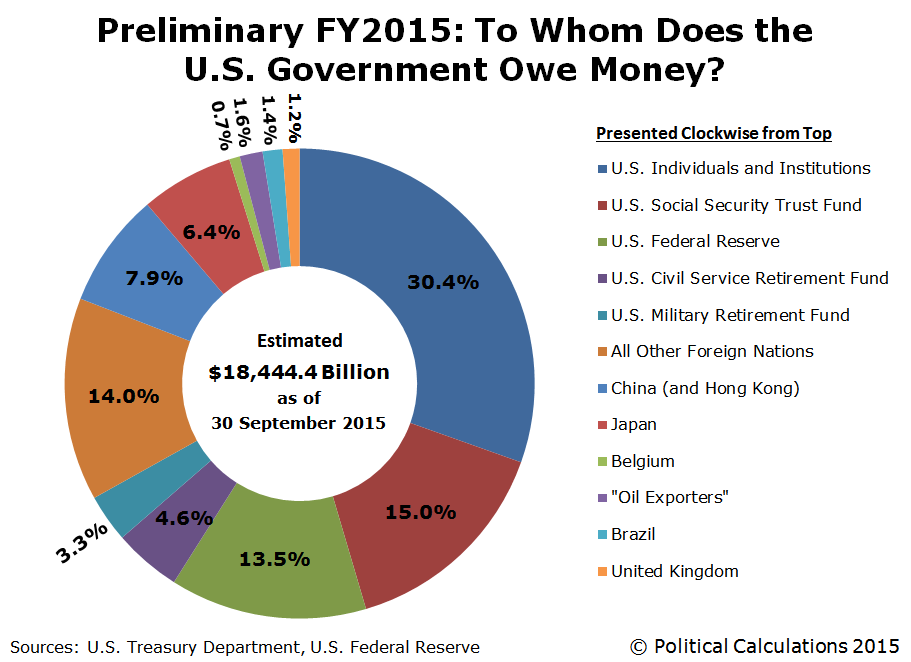 Preliminary FY2015: To Whom Does the U.S. Government Owe Money?