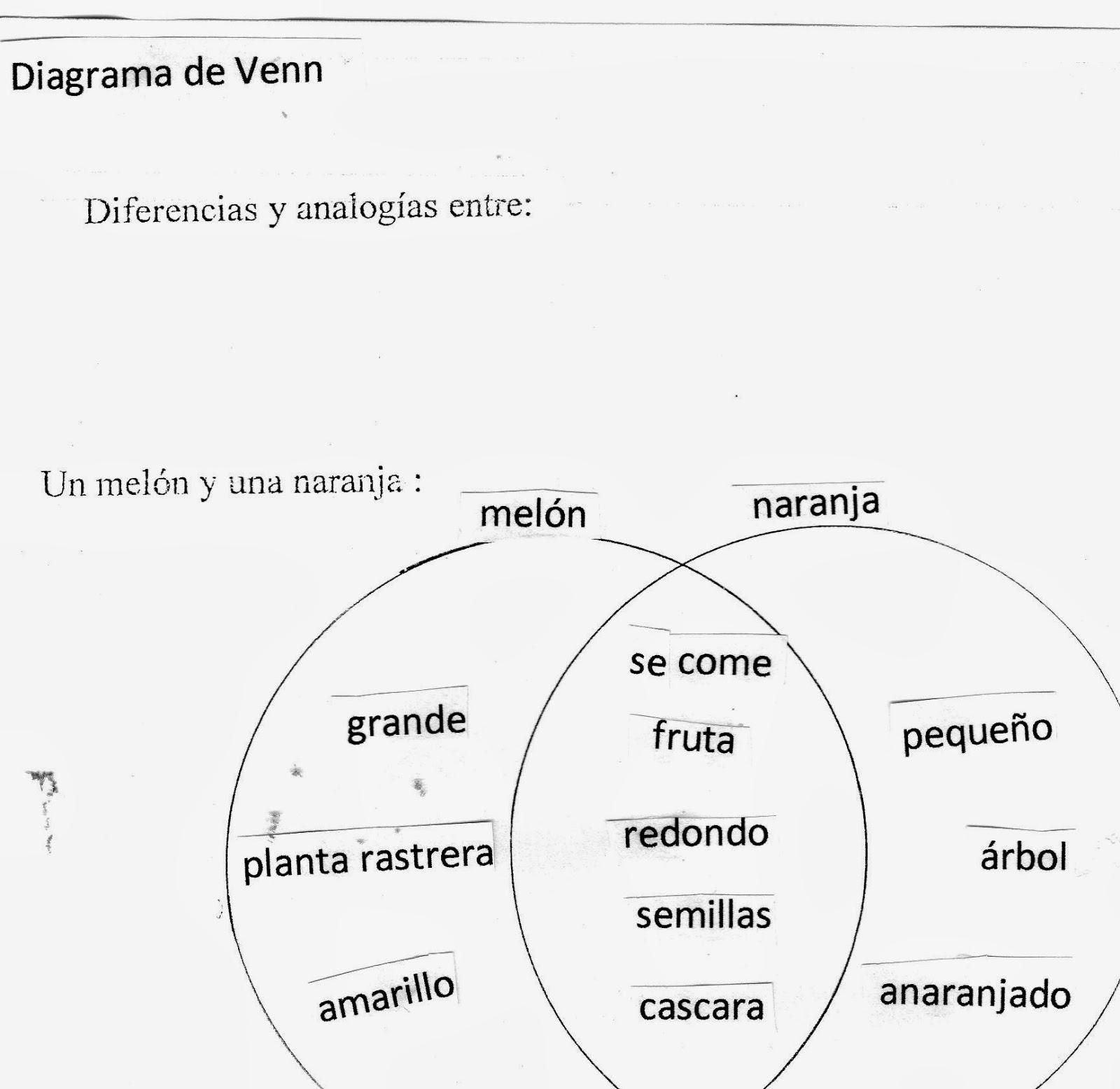 Didctica en autismo octubre 2013 g diagrama narrativo o mapa del cuento generalmente se emplea para la realizacin del anlisis de obras literarias donde se deben registrar datos como el ccuart Images