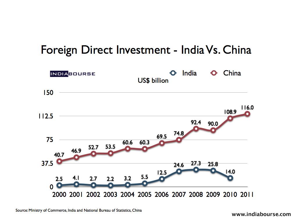 Essay On Fdi In India FDI India China   Essay On Fdi In India