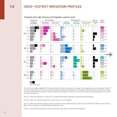 India district irrigation profiles water resources of ap