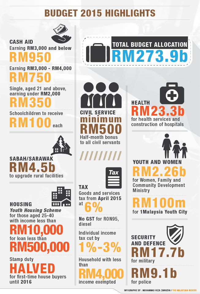 Will the Malaysian Economy Risk another Financial Crisis in 2015 ...