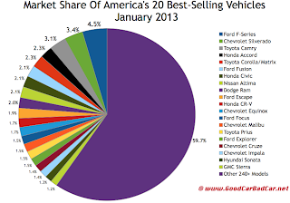 USA best-selling vehicles market share chart January 2013
