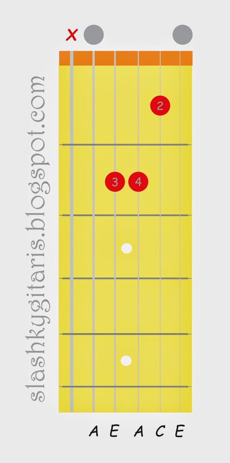 belajar chord gitar, belajar gitar, belajar gitar pemula, belajar kunci gitar, kunci A minor, kunci gitar,