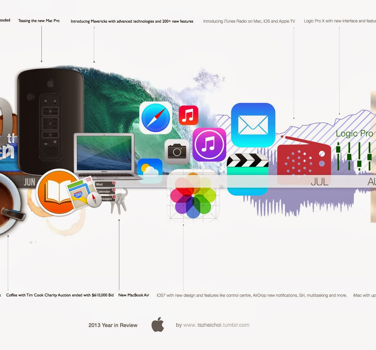 Year Apple Timeline 2013