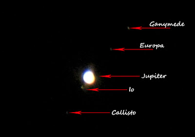 Jupiter with labeled Galilean moons