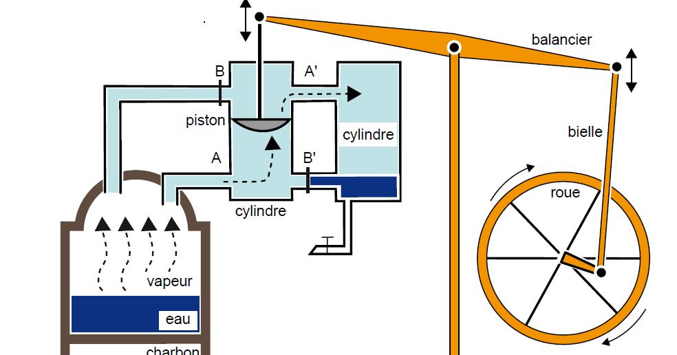 Tpe machine vapeur i fonctionnement de la machine for Centrale vapeur ne fait plus de vapeur