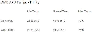 Temperatur normal AMD Trinity