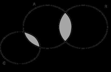 Matemtica aprenda a pensar solues do desafio da semana do texto alguns a so r est representado no diagrama pela interseco entre a e r e tambm do texto nenhum g r portanto o conjunto g no pode ter ccuart Gallery