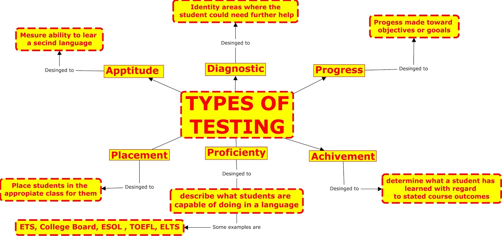 assessment as learning Assessment definition, the act of assessing appraisal evaluation see more.