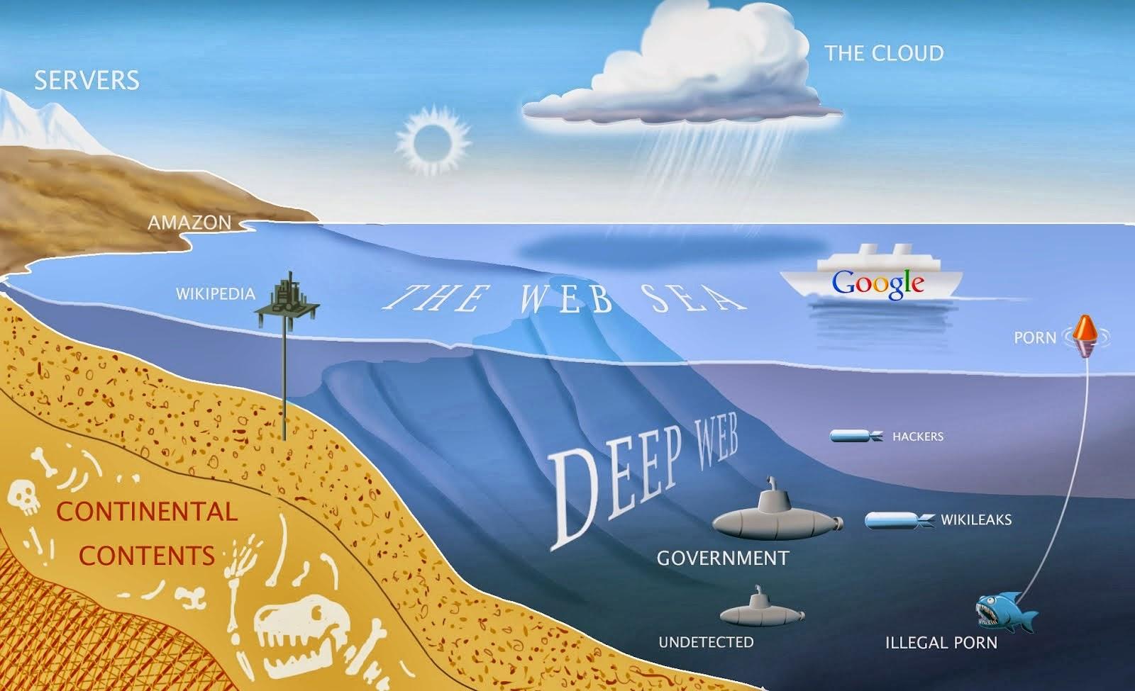 Deep Web, casos bizarros, estranhos, seitas secretas macabras