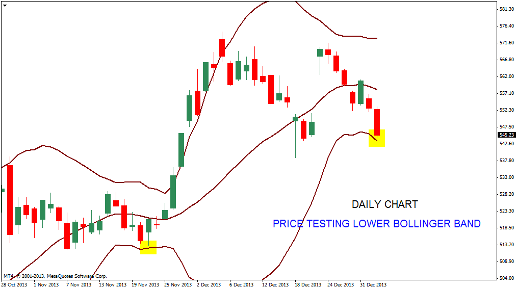Bollinger bands chart patterns