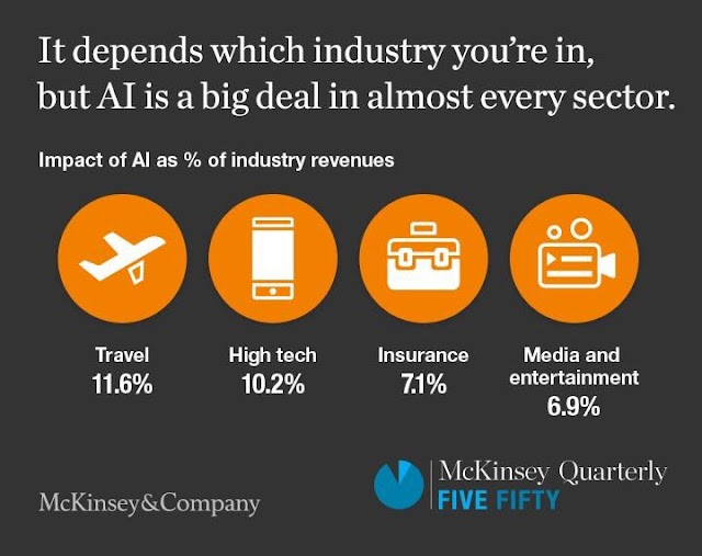 #AI is every where