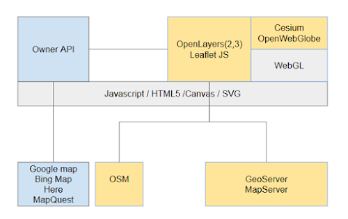 Why are we building OpenLayers 3? | Free Libre Open Source Software