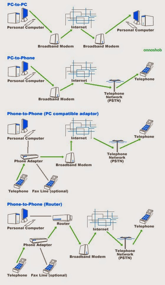 How Voip Phone Services Work: Free Voip