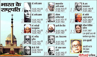 RMSSA-SUJEENDRANADAM സുജീന്ദ്രനാദം: List of all Presidents ...