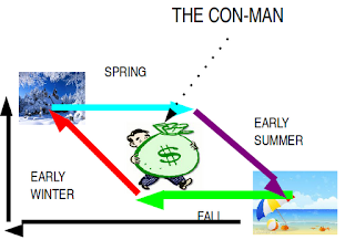 Chart of seasonal energy waste