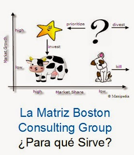 la matriz-boston-consulting-group-para-que-sirve?