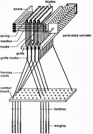 Different Types Of Shedding Mechanism In Weaving Process
